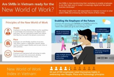 Nhân công Việt Nam muốn làm việc như thế nào?