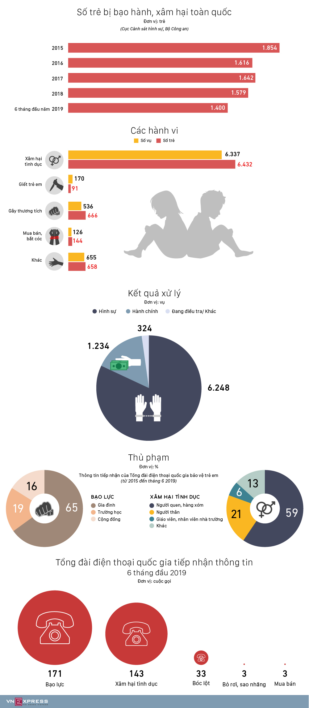Hơn 6.000 trẻ em bị xâm hại trong gần 5 năm